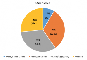 SNAP Program Sees Growth